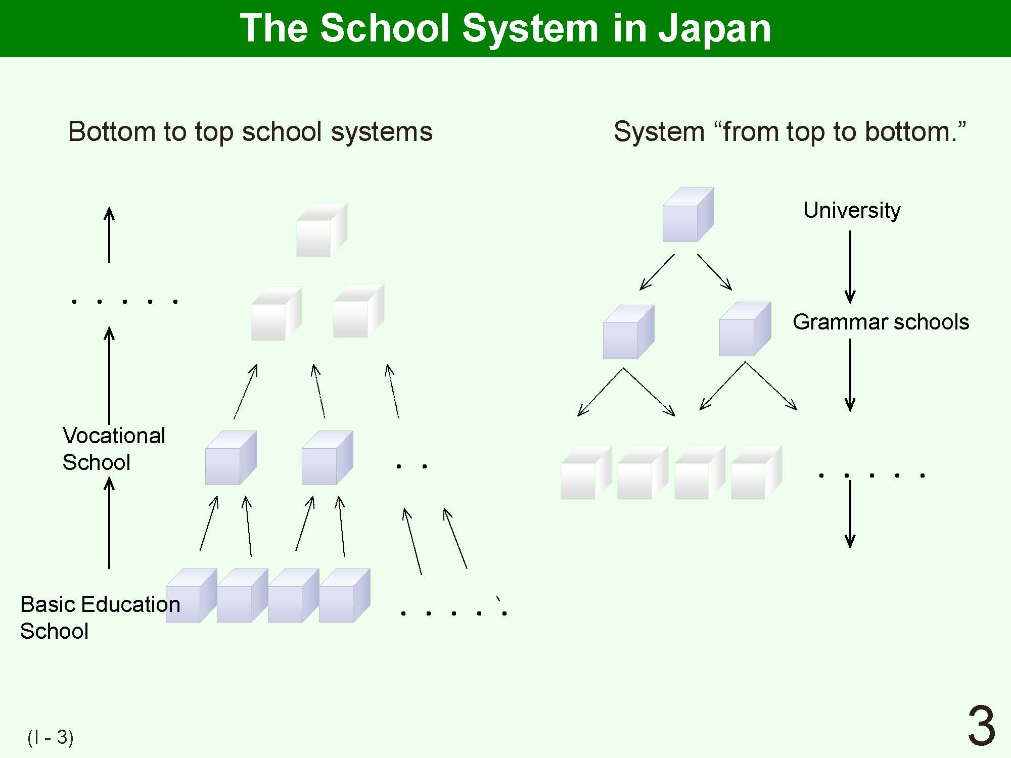 3 i outline of japanese school system