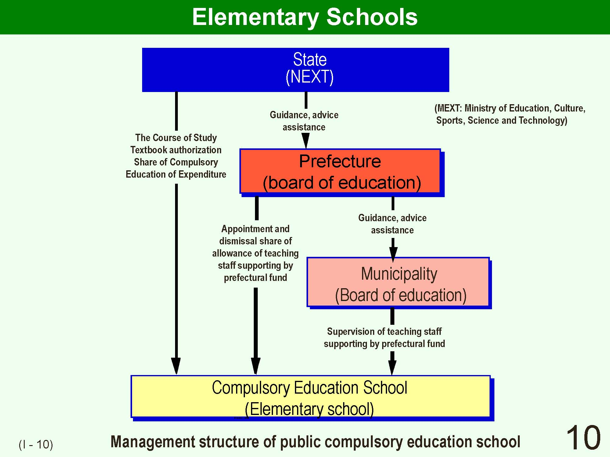 10 i outline of japanese school system