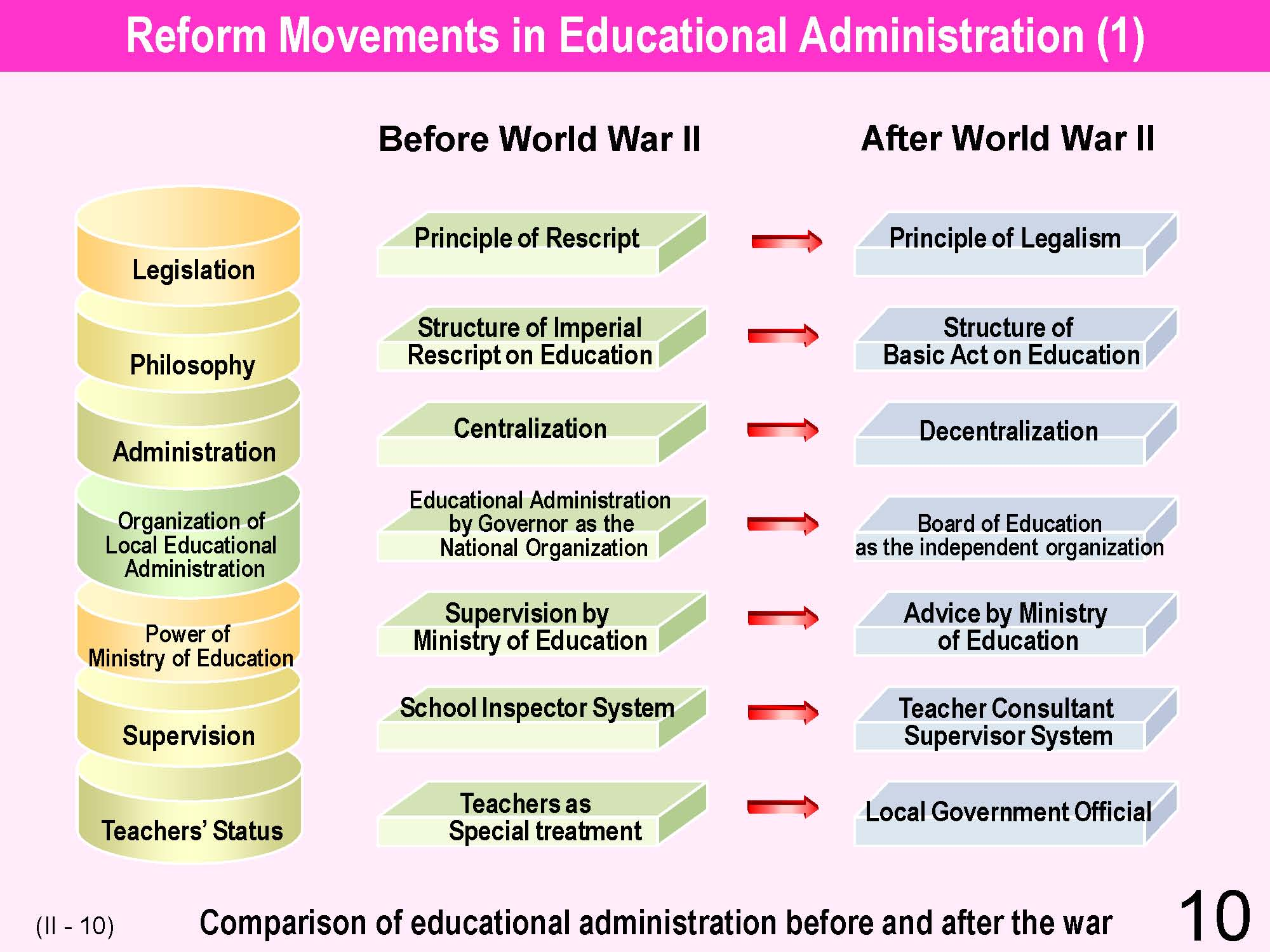 Educational systems of japan and the